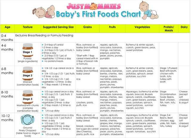 List Of First Foods To Give Baby